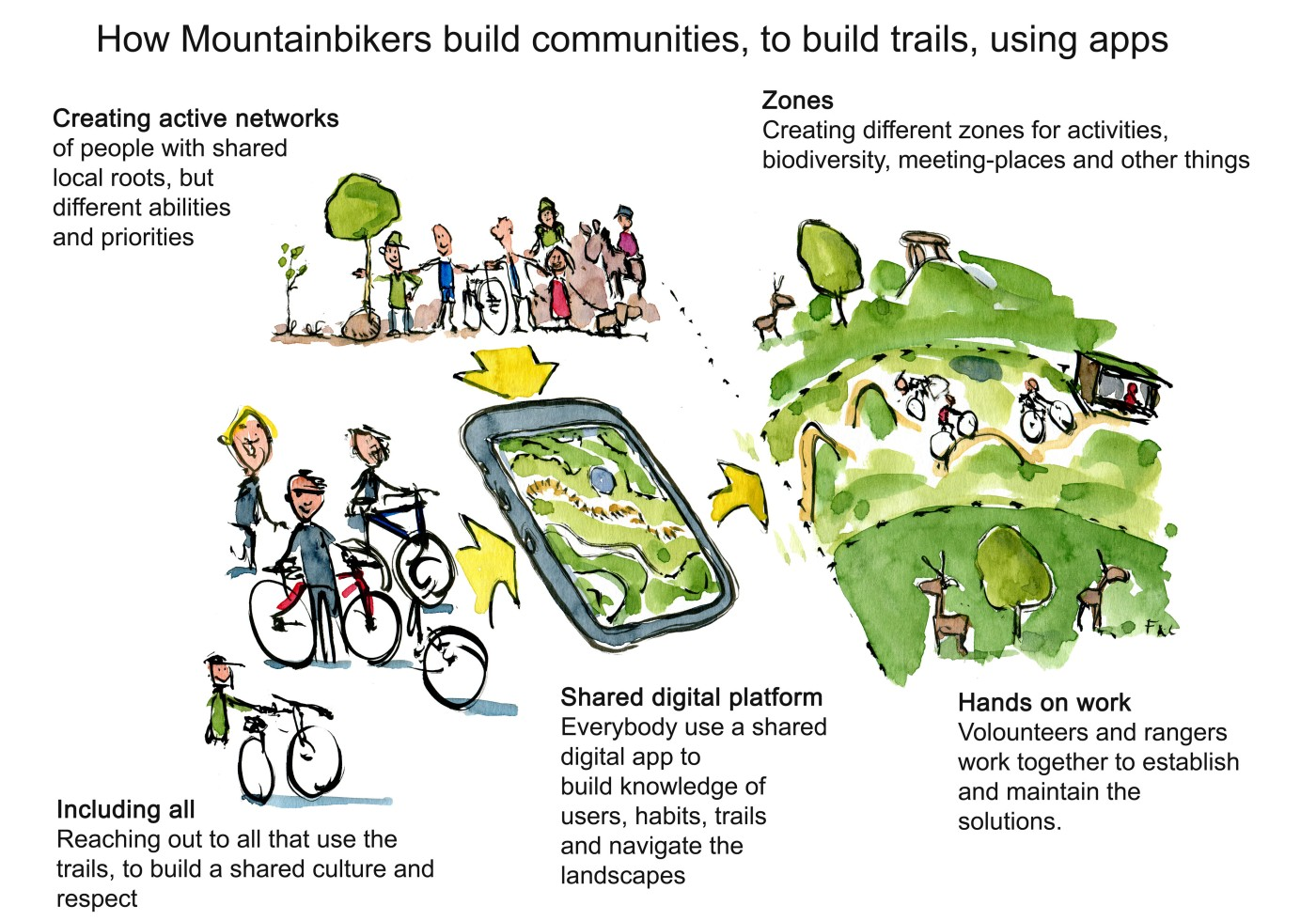 Mountainbike community with map use Illustration by Frits Ahlefeldt
