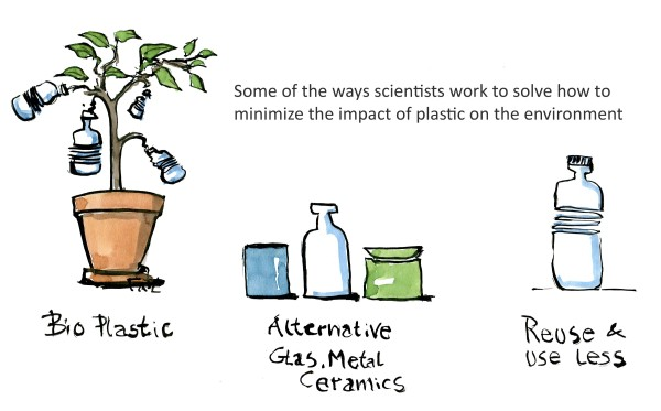 drawing of a plant with water bottles, other containers and a reused bottle. illustration by Frits Ahlefeldt